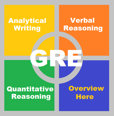 GRE Official Score report (Hard copy)